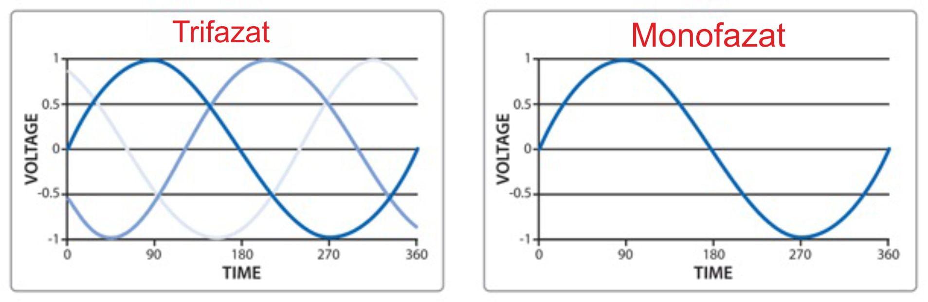 Proconsil Grup - proconsilgrup.ro - Diagrama faze monofazate vs trifazate