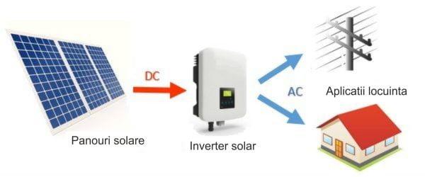 Proconsil Grup - proconsilgrup.ro - inverter solar - Retea solara