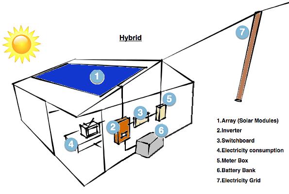 Proconsil Grup - proconsilgrup.ro - Invertoare hibride
